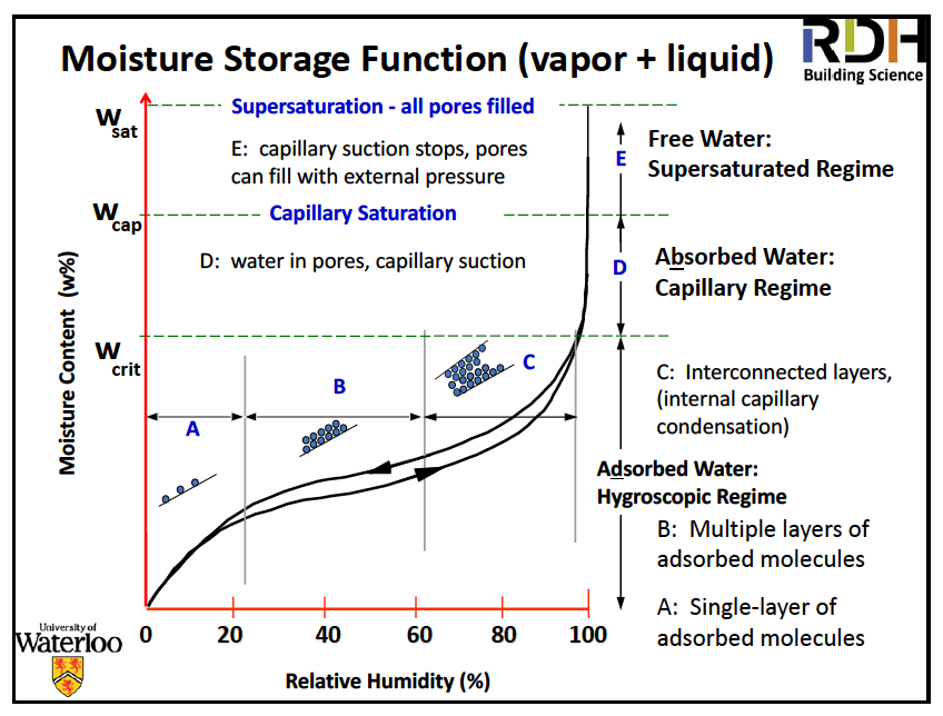 Professor John Straube's moisture storage diagram