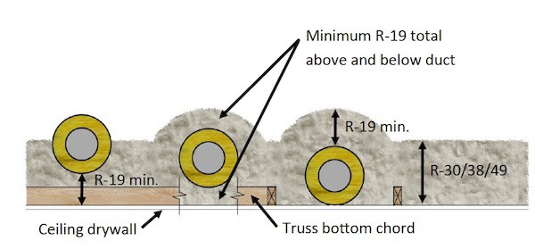 R-value requirement for ducts buried in attic insulation [Image courtesy of Home Innovation Research Labs, used with permission]
