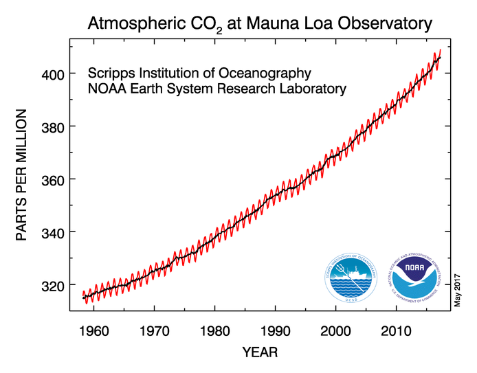 Carbon dioxide concentration as measured at Mauna Loa, Hawaii, 1958-2017