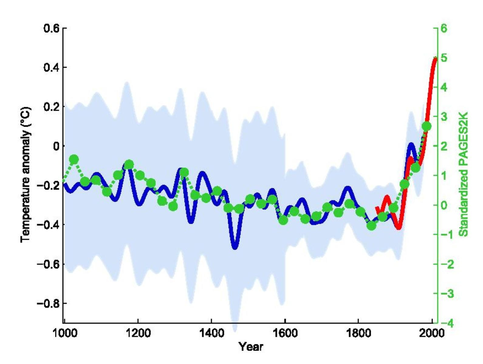The climate change hockey stick graph