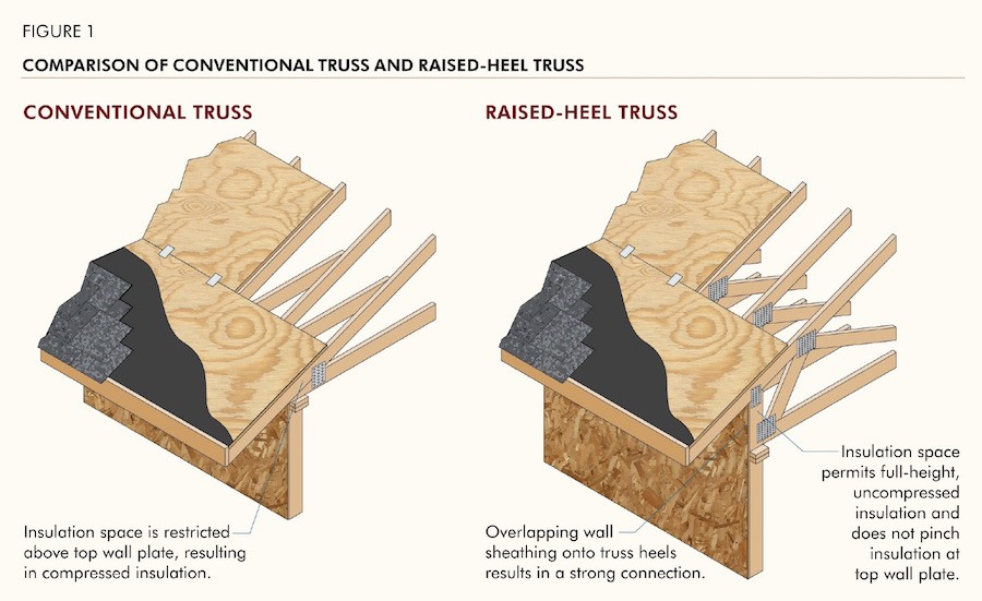 conventional vs. raised-heel roof trusses
