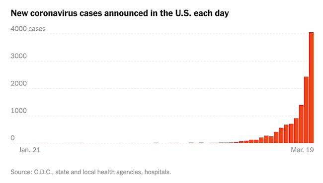 New coronavirus cases by day, through 19 March 2020  [Chart from the New York Times]