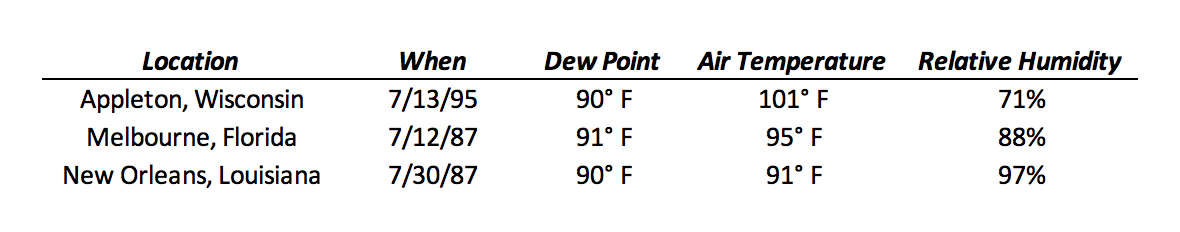 Dew point temperature records in the United States, with air temperature and relative humidity