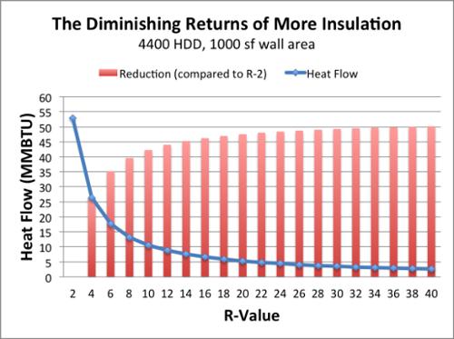 Diminishing returns of adding more insulation
