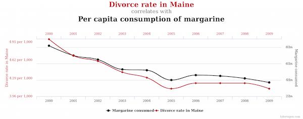Eating margarine causes divorce in Maine