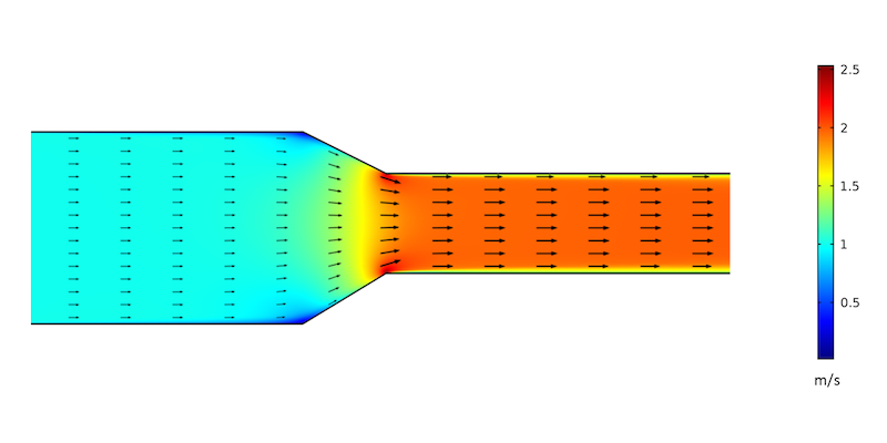 CFD simulation of the changing velocity field, with turbulence
