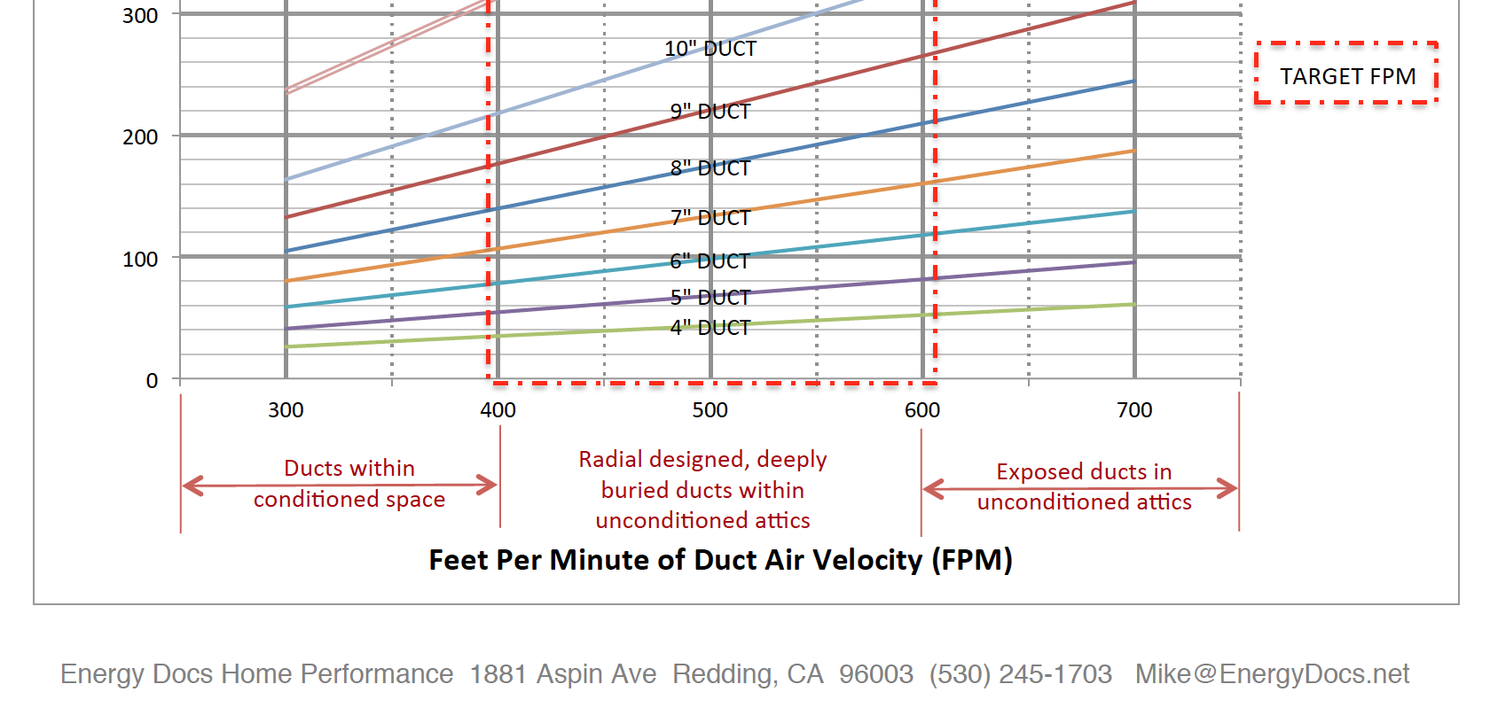 Duct sizing tool created by Mike MacFarland (Click to download full pdf)