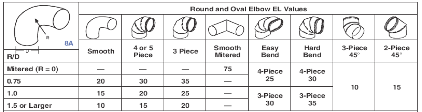Equivalent lengths of rigid elbow duct fittings