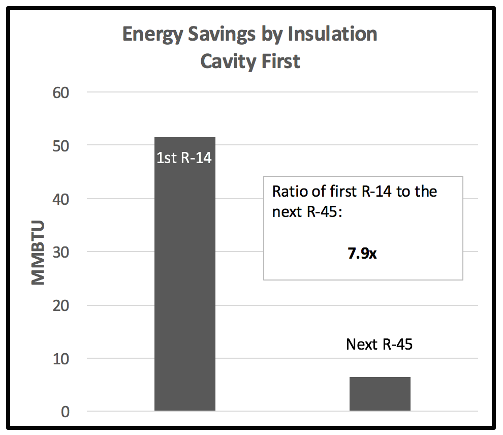 Energy savings by insulation cavity first
