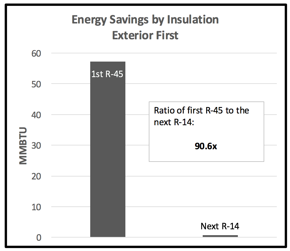 Energy savings by insulation exterior first