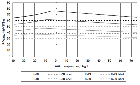 Owens Corning data on R-value vs. temperature difference for loose-fill fiberglass attic insulation (from their technical bulletin)