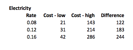 Cost of furnace blower electricity use