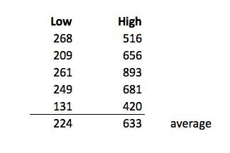 furnace blower power ratings