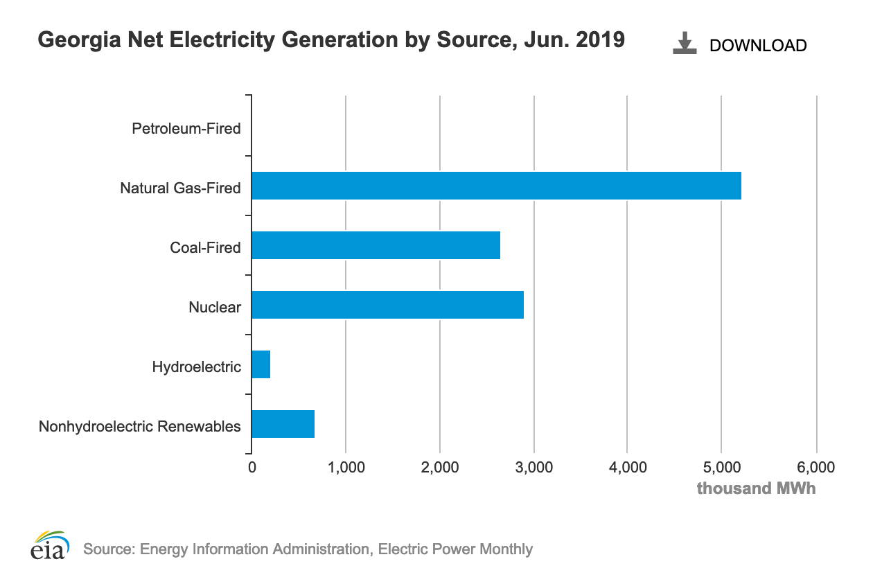 Georgia electricity generation fuel sources