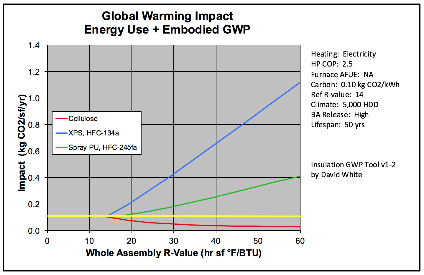 Global warming impact from David White's calculator, electric heat pump with clean electricity