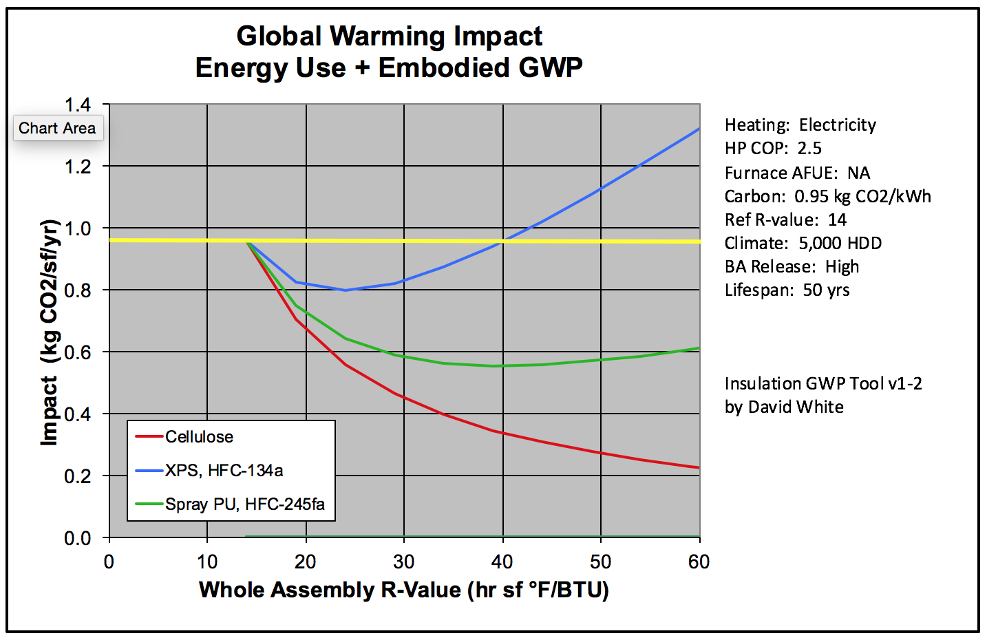 Global warming impact from David White's calculator, electric heat pump with dirty electricity