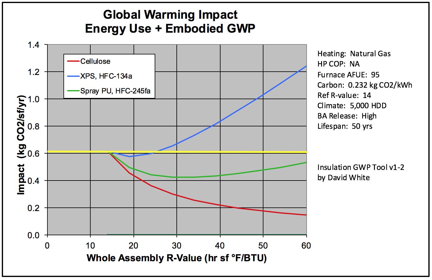 Global warming impact from David White's calculator, gas furnace