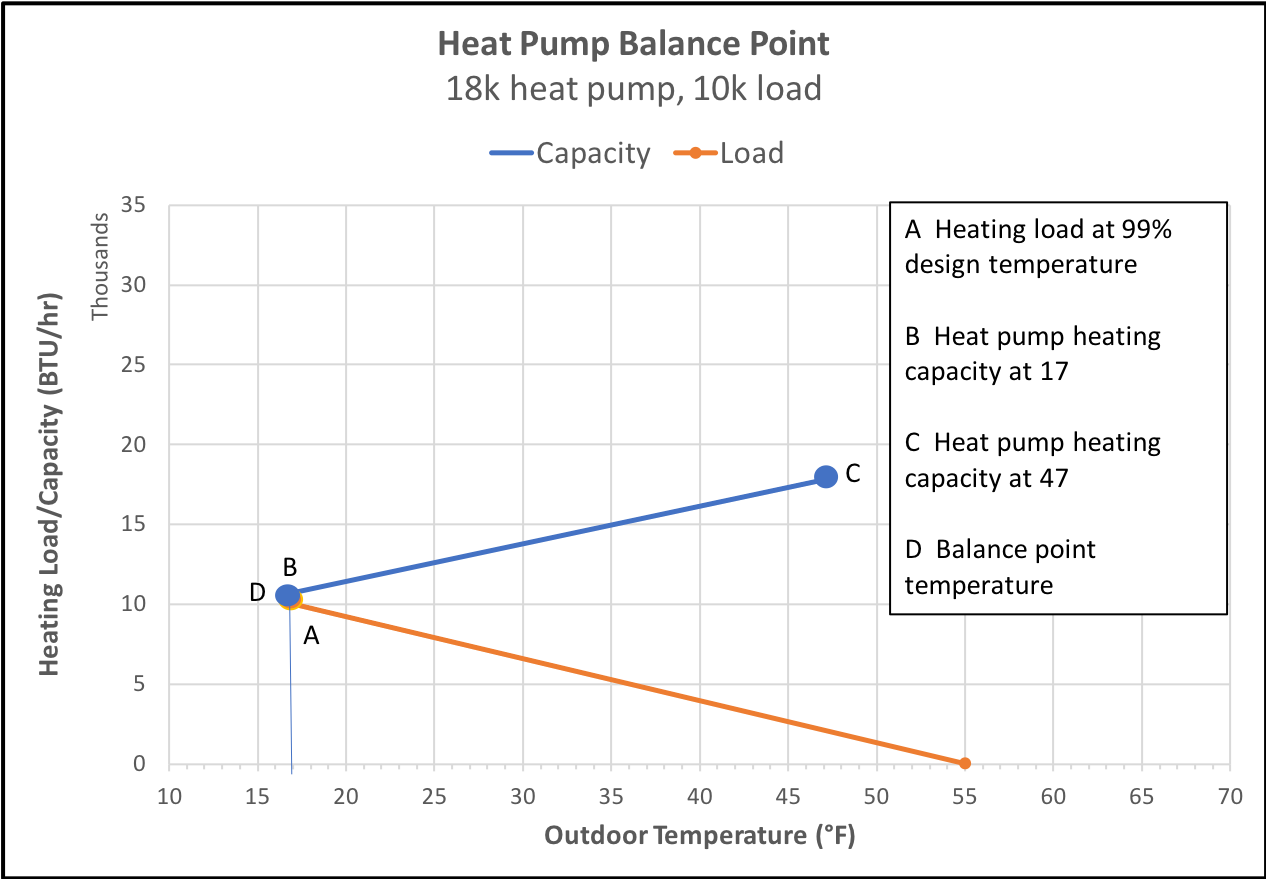 The effect of heating load on the heat pump balance point