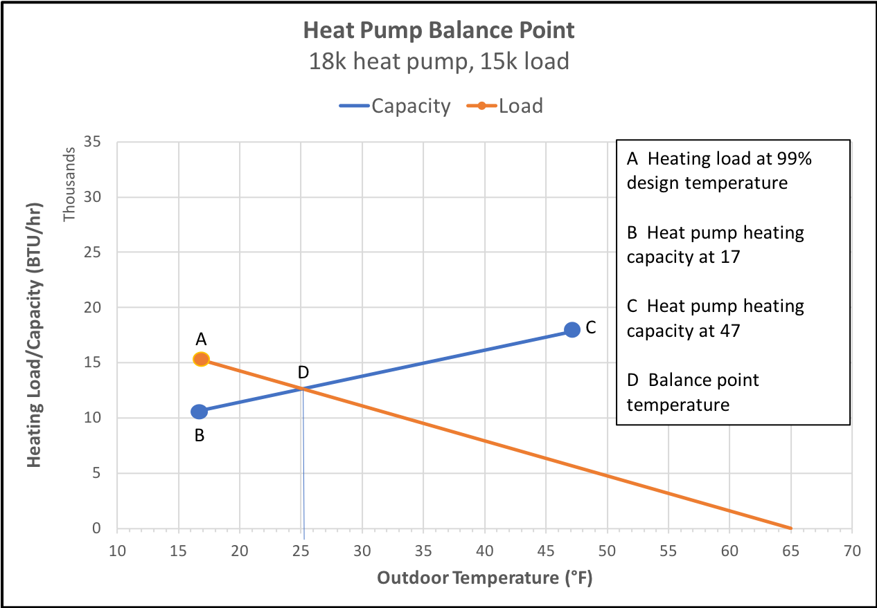 Heating load and capacity vs. outdoor temperature for a 1.5 ton heat pump