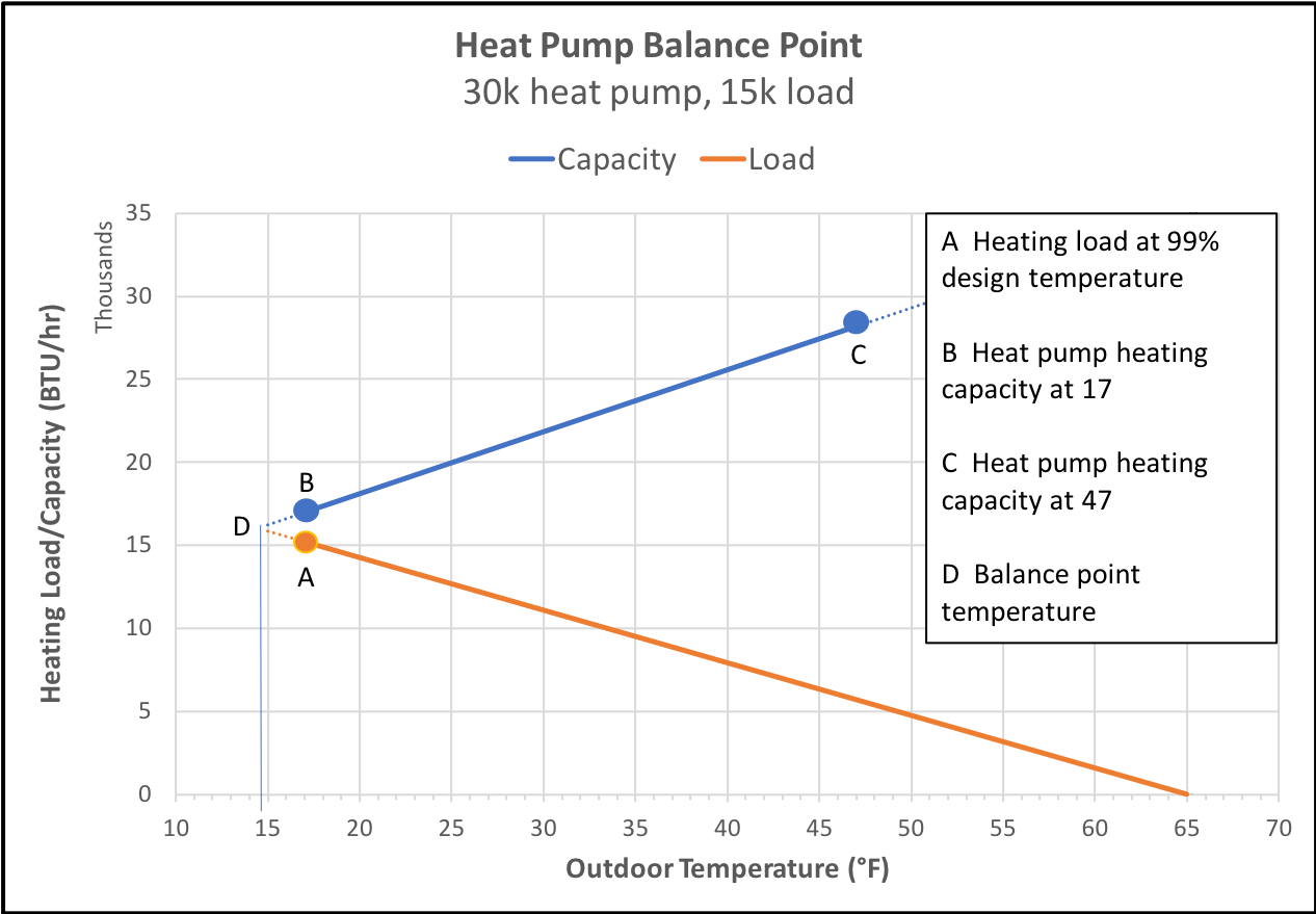 Heating load and capacity vs. outdoor temperature for a 2.5 ton heat pump