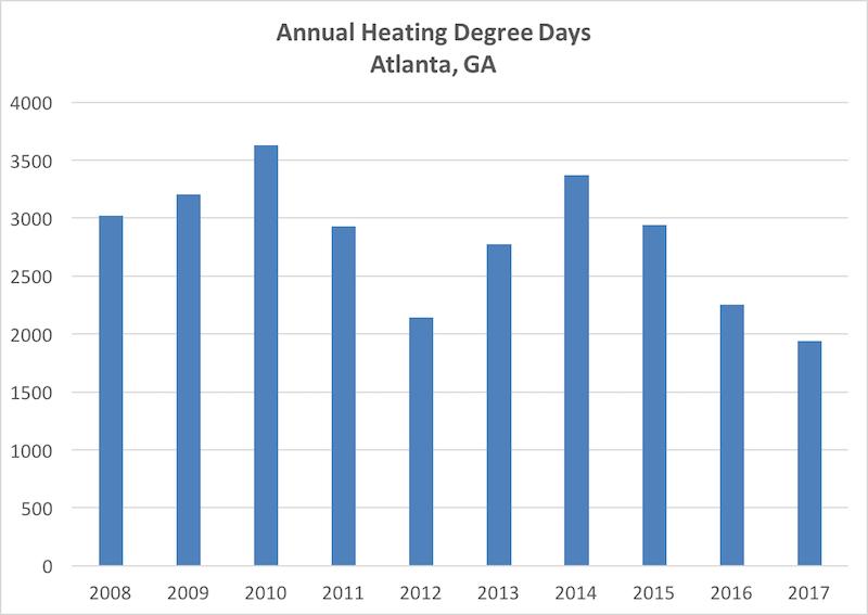 Annual heating degree days (HDD) for Atlanta, Georgia, 2008 to 2017
