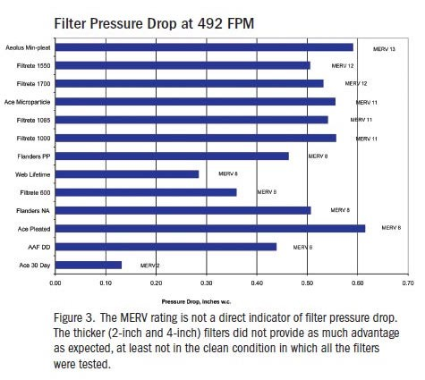Chart of pressure drop across filter for different MERV ratings  (Credit:  David Springer, Home Energy magazine;  click for article.)