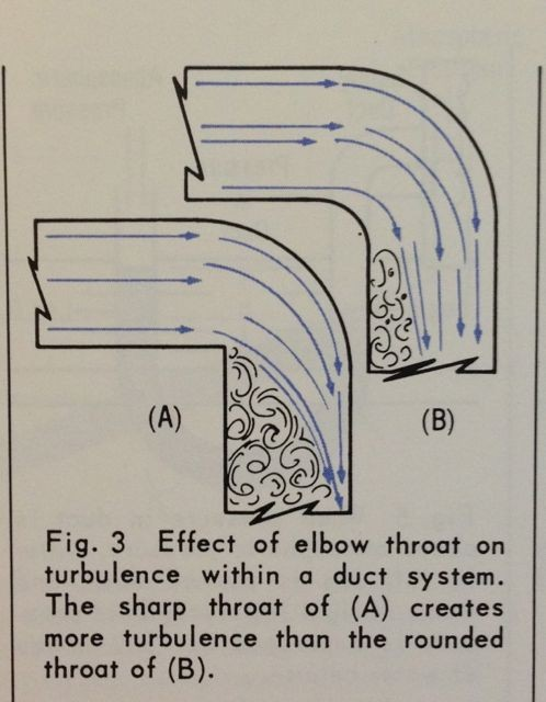Turbulence Generated At An Elbow In A Duct System