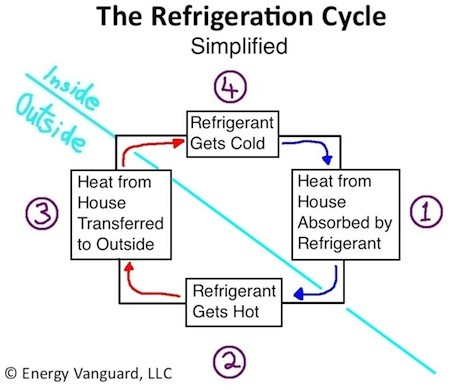 Air conditioners and heat pumps use the refrigeration cycle to move heat from a cooler place to a warmer place, without violating the second law of thermodynamics