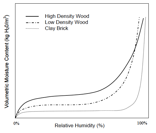 A sorption curve for wood and brick