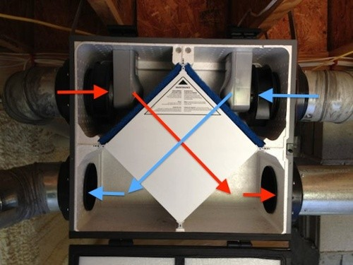 Whole-house mechanical ventilation is necessary in airtight homes