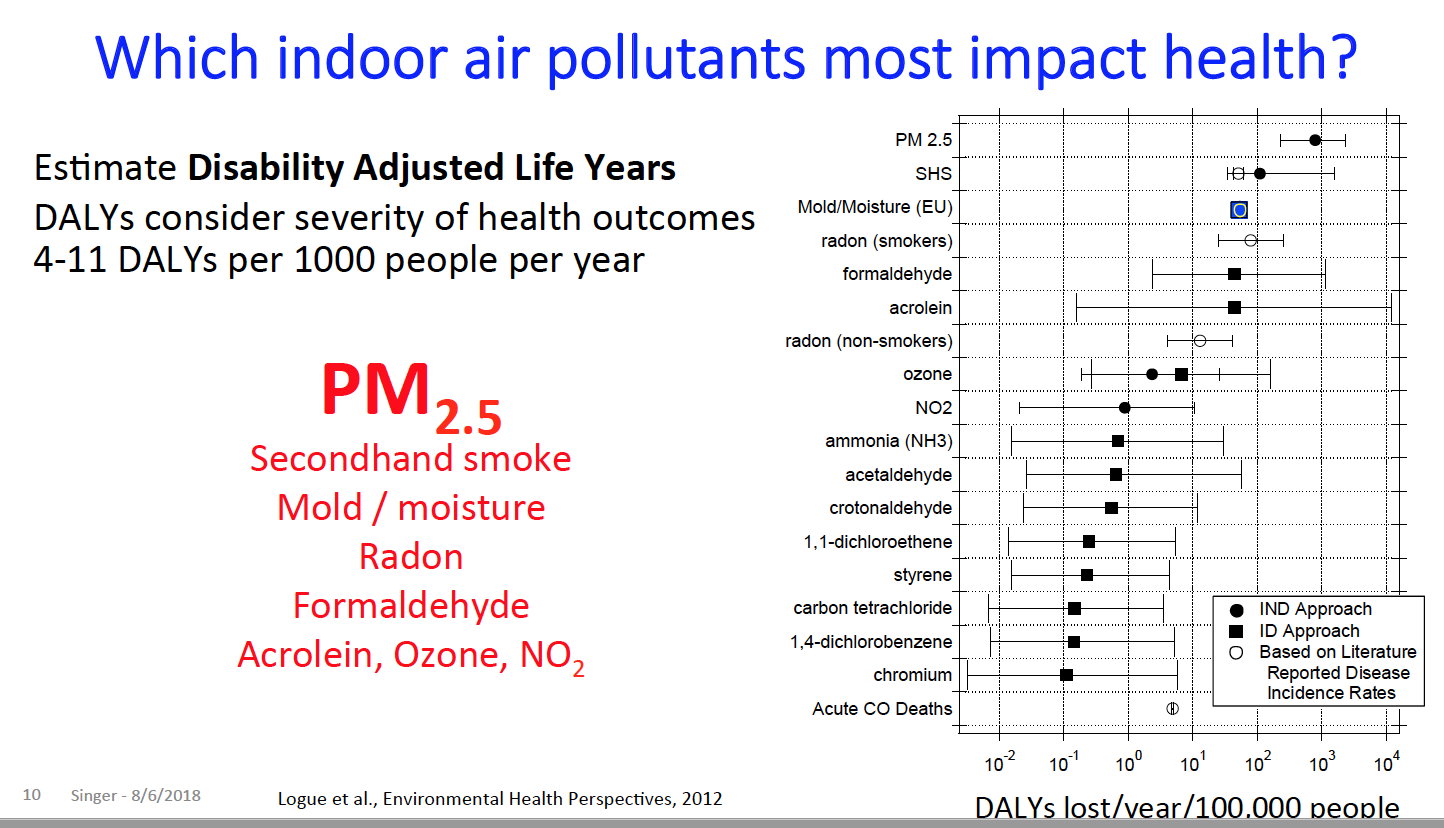 Health impacts of indoor air pollutants