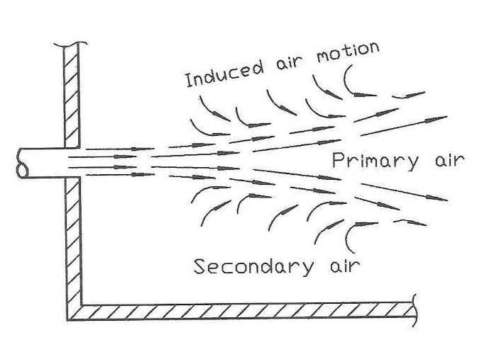 ACCA Manual T diagram of supply air mixing with secondary air in the room