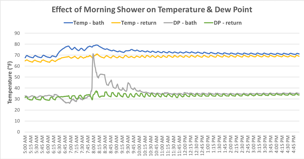A morning shower's effect on dew point