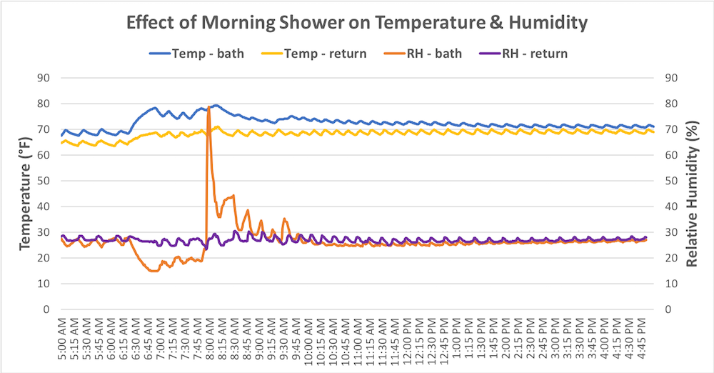 Relative humidity spike during a morning shower