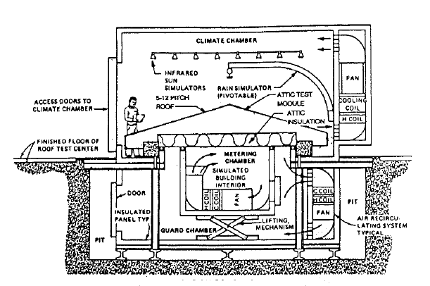 A sketch of the Oak Ridge attic insulation study research chamber  (from the Wilkes & Childs paper)
