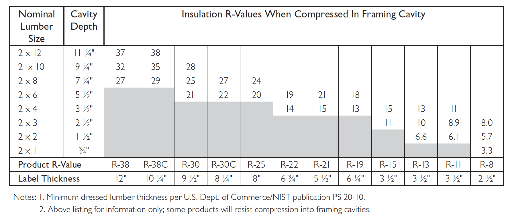 Owens Corning compressed fiberglass insulation R-value chart