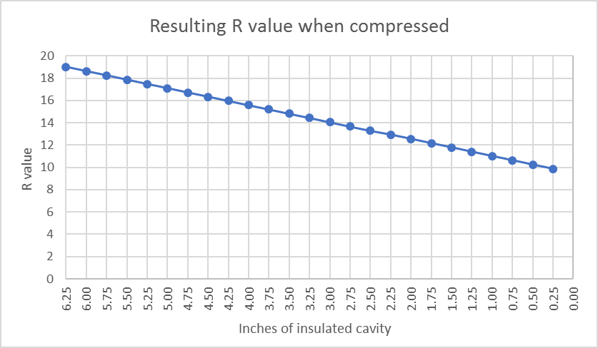 R-value compression chart from Dan Welkin