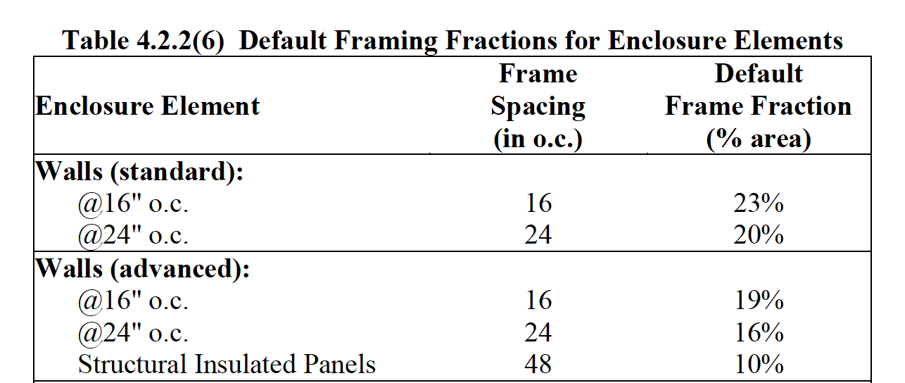 RESNET 301 framing factor table