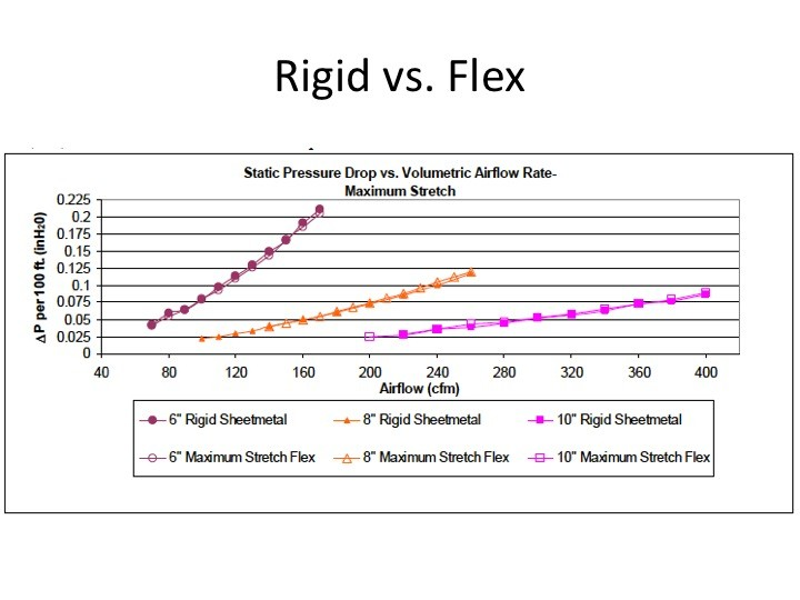 pressure drops in rigid vs. flex duct