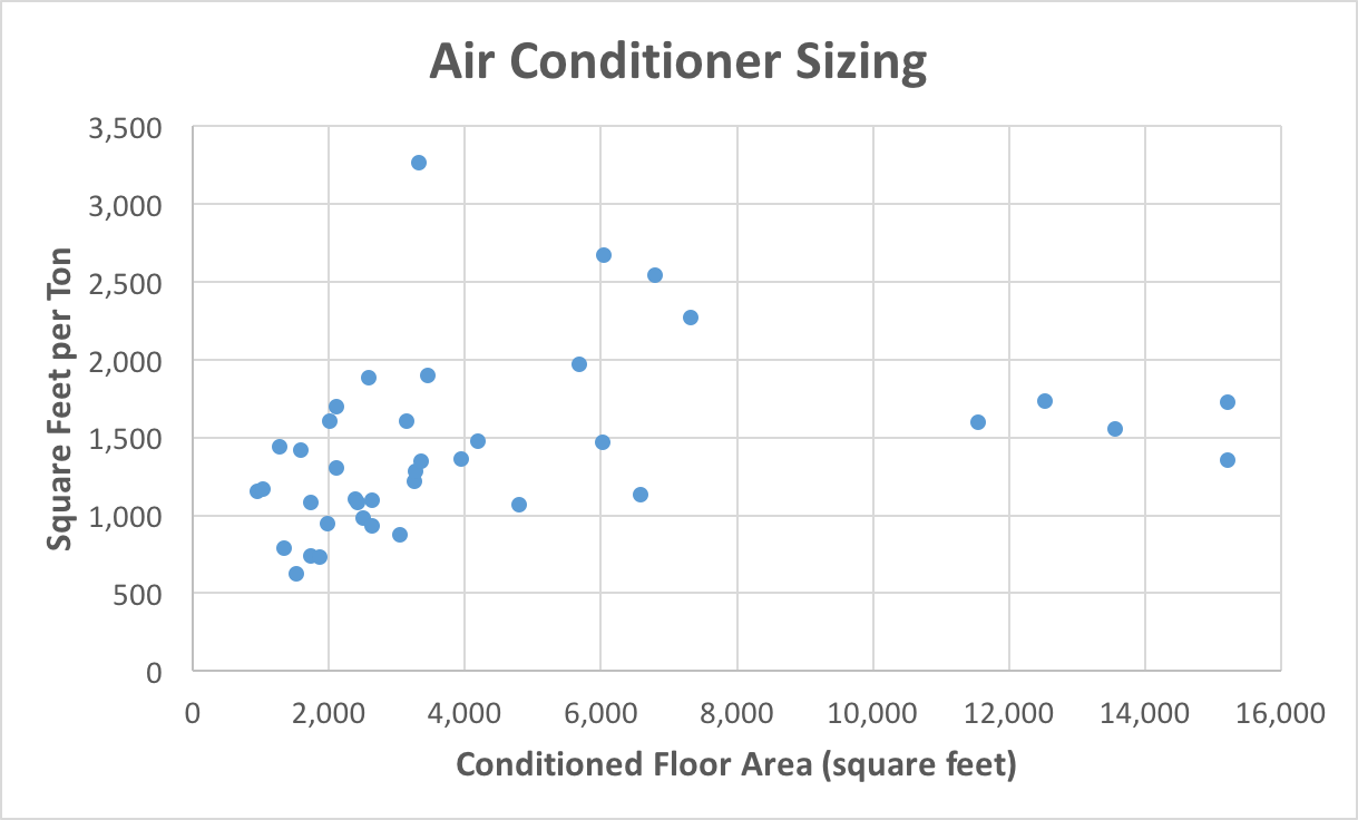 Square feet per ton air conditioner sizing