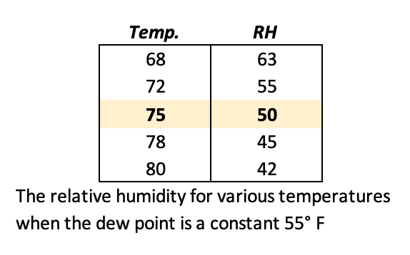 The relative humidity for various temperatures for a constant dew point of 55° F