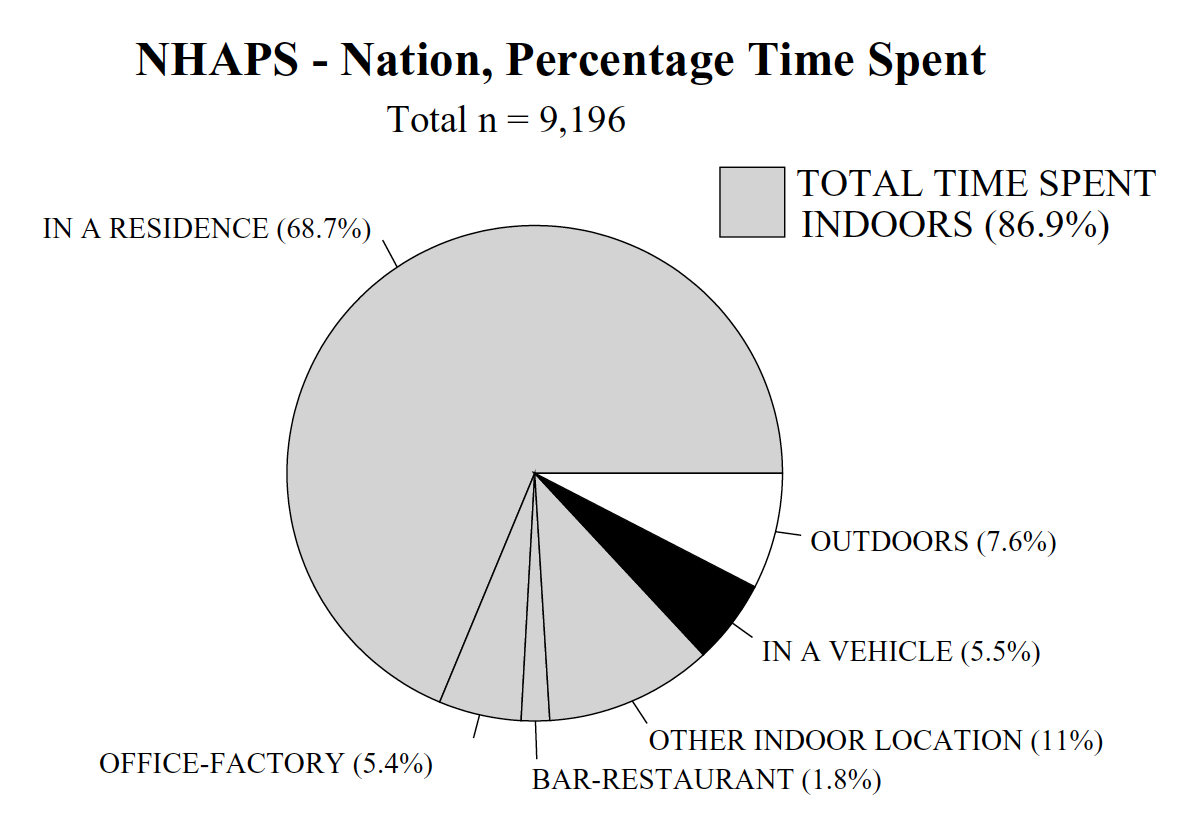 National Human Activity Pattern Survey results.  (Click image to see the study.)