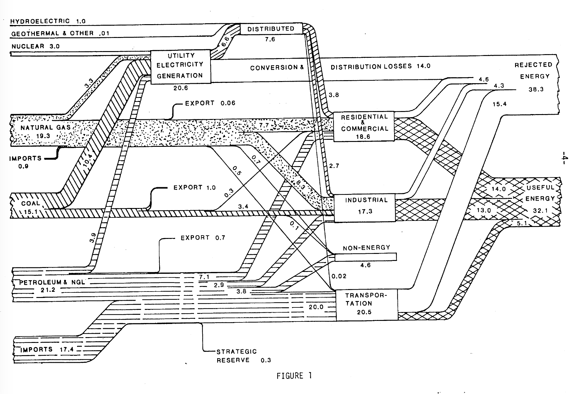 US energy flows diagram for the year 1978, from the Lawrence Livermore National Lab