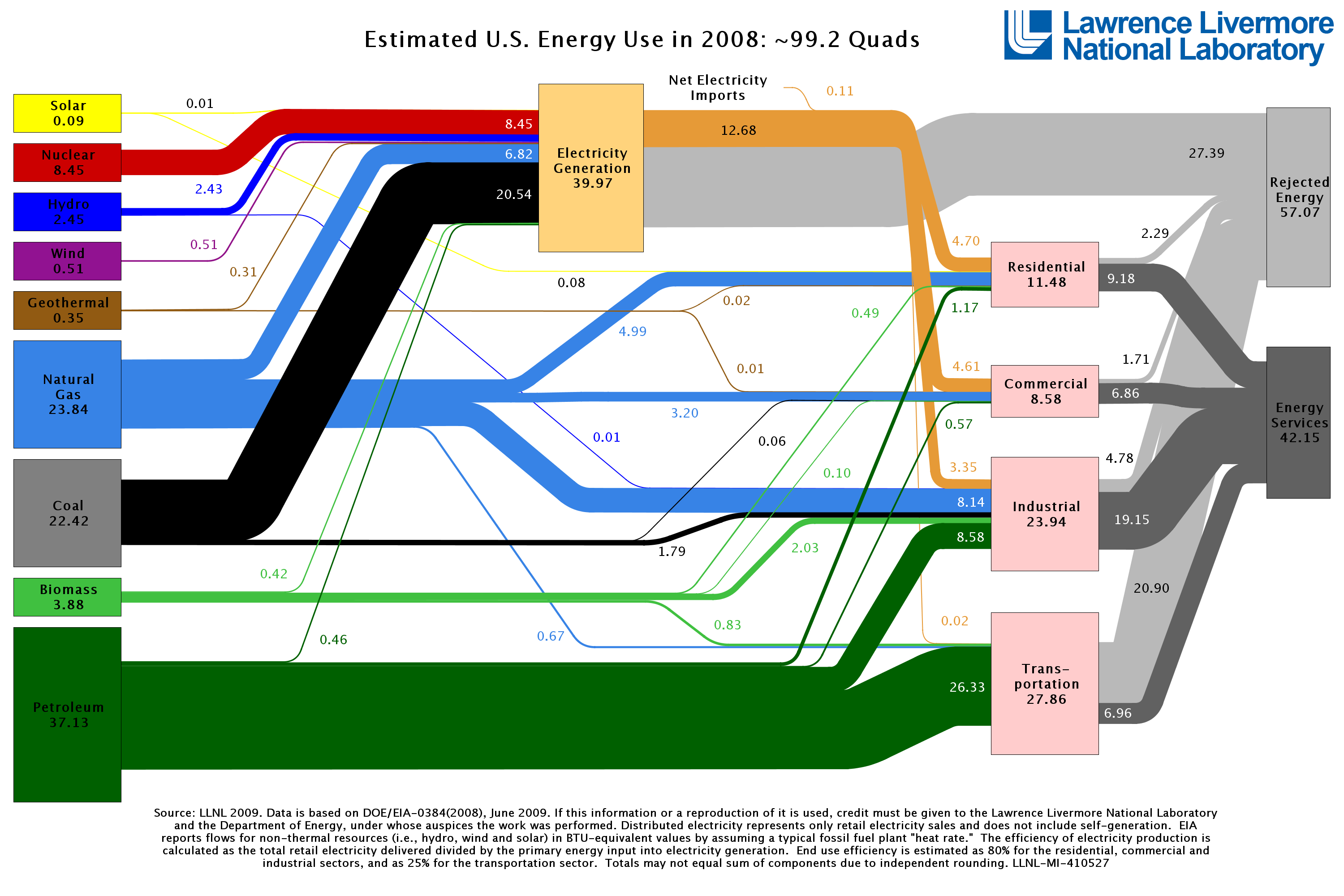 US energy flows diagram for the year 2008, from the Lawrence Livermore National Lab