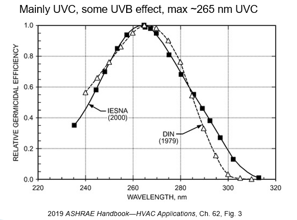 UV germicidal effectiveness peaks at a wavelength of 265 nm  [ASHRAE HVAC Applications Handbook, 2019]