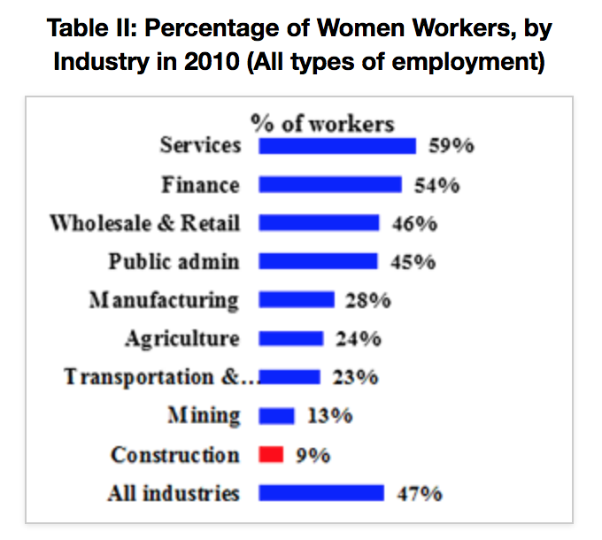 Percentage of women workers in construction and other fields