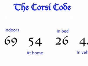 The Corsi Code, a breakdown of how you spend your life