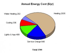 eem annual costs before energy improvements