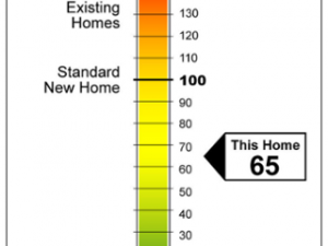 The HERS Index scale