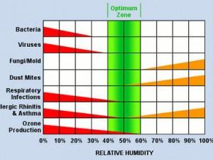 relative-humidity-chart-4-factors-of-comfort.jpg